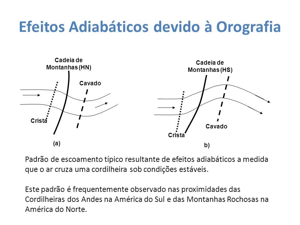 Efeitos Adiabáticos devido à Orografia Cadeia de Montanhas (HN) Cavado Crista (a) Cadeia de Montanhas (HS) Cavado Crista b) Padrão de escoamento típic