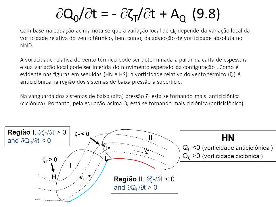 Q 0 / t = - ζ T / t + A Q (9.8) VTVT VTVT VTVT ζ T >0 L I II H ζ T < 0 HS Q 0 >0 (vorticidade anticiclônica ) Q 0 <0 (vorticidade ciclônica ) Região I: ζ T / t < 0 and Q 0 / t > 0 Região II: ζ T / t > 0 and Q 0 / t < 0