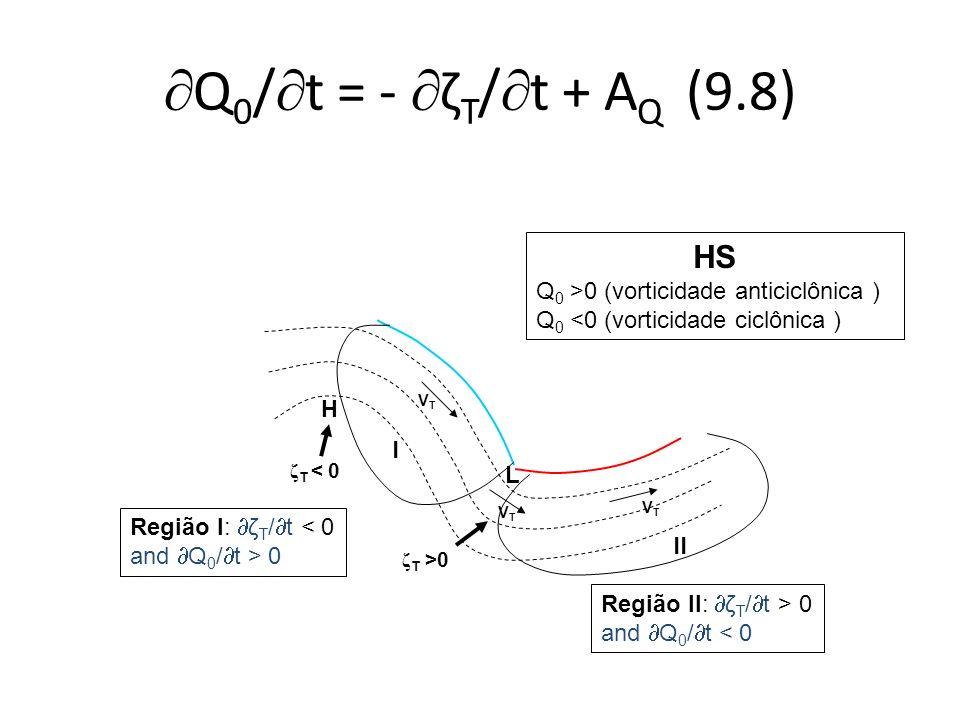 Q 0 / t = - ζ T / t + A Q (9.8) VTVT VTVT VTVT ζ T >0 L I II H ζ T < 0 HS Q 0 >0 (vorticidade anticiclônica ) Q 0 <0 (vorticidade ciclônica ) Região I