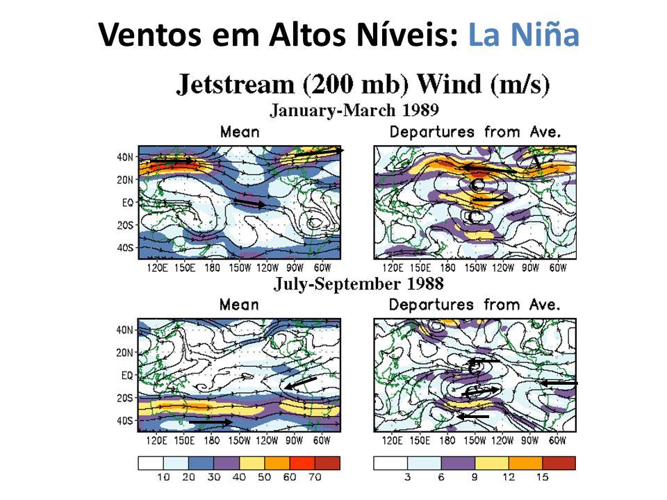 Ventos em Altos Níveis: La Niña