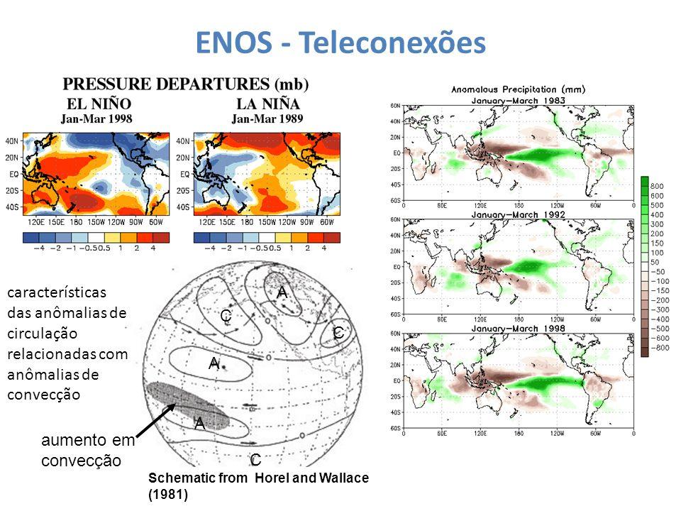 A A A C C C ENOS - Teleconexões características das anômalias de circulação relacionadas com anômalias de convecção aumento em convecção Schematic fro