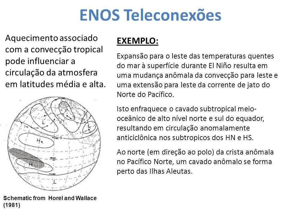 ENOS Teleconexões Schematic from Horel and Wallace (1981) EXEMPLO: Expansão para o leste das temperaturas quentes do mar à superfície durante El Niño