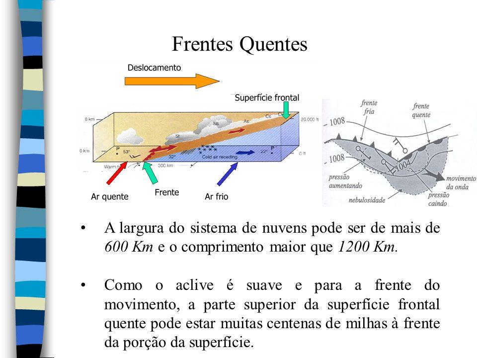 Frentes Quentes A largura do sistema de nuvens pode ser de mais de 600 Km e o comprimento maior que 1200 Km. Como o aclive é suave e para a frente do