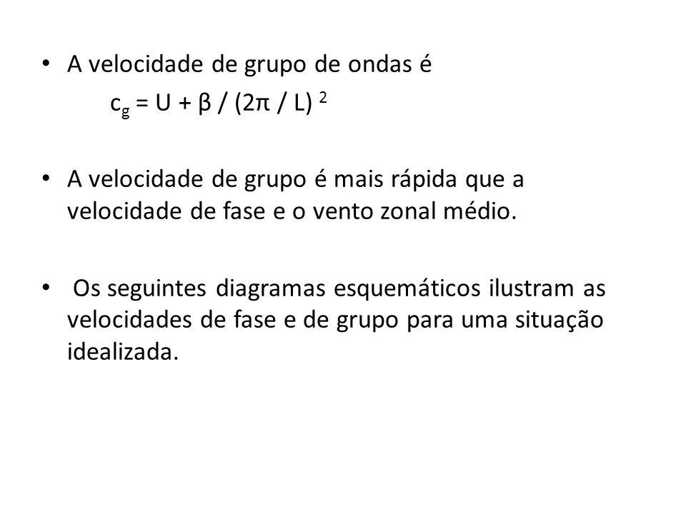 A velocidade de grupo de ondas é c g = U + β / (2π / L) 2 A velocidade de grupo é mais rápida que a velocidade de fase e o vento zonal médio. Os segui