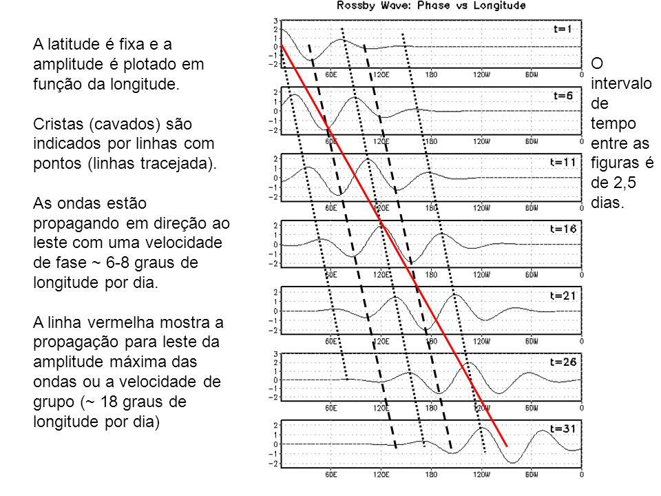 A latitude é fixa e a amplitude é plotado em função da longitude. Cristas (cavados) são indicados por linhas com pontos (linhas tracejada). As ondas e