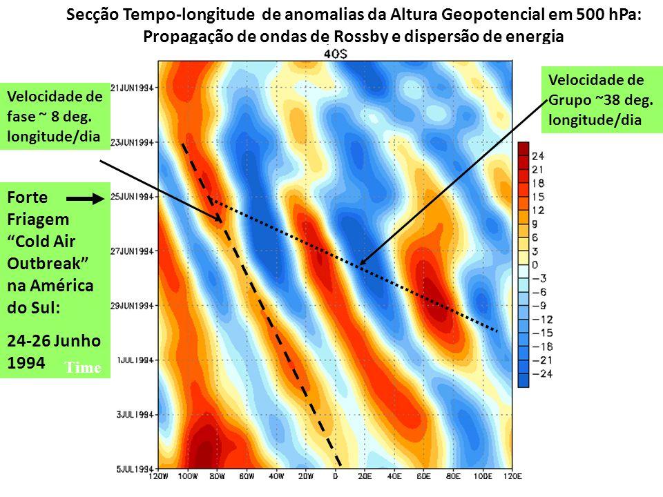 Secção Tempo-longitude de anomalias da Altura Geopotencial em 500 hPa: Propagação de ondas de Rossby e dispersão de energia Velocidade de Grupo ~38 de