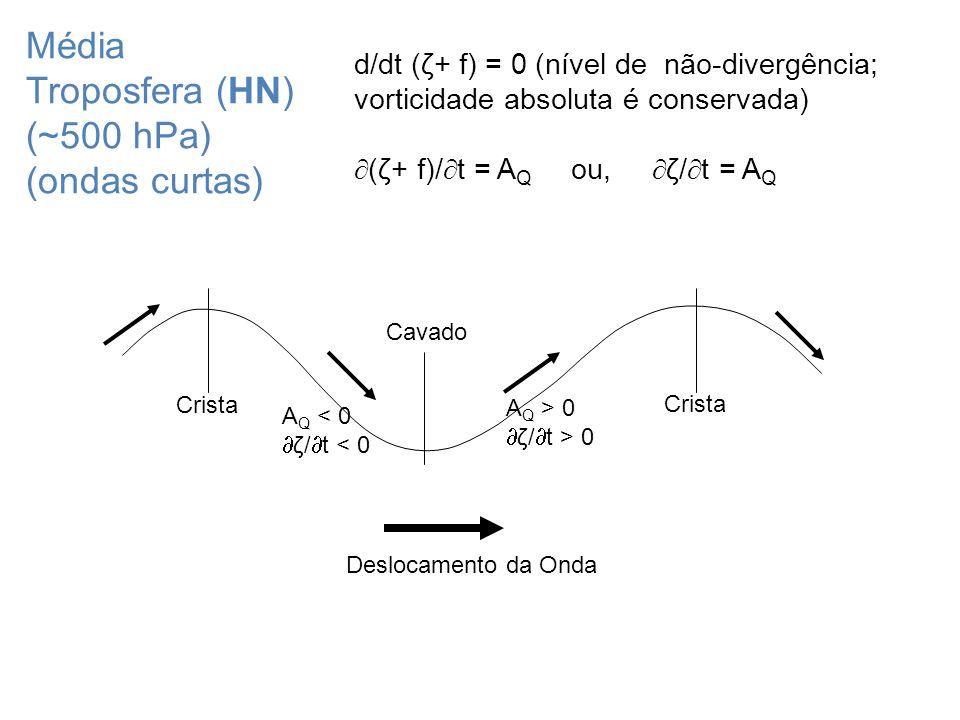 Média Troposfera (HN) (~500 hPa) (ondas curtas) d/dt (ζ+ f) = 0 (nível de não-divergência; vorticidade absoluta é conservada) (ζ+ f)/ t = A Q ou, ζ/ t