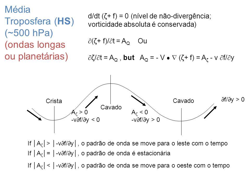 Crista Cavado A ζ > 0 -v f/ y < 0 f/ y > 0 A ζ < 0 -v f/ y > 0 If A ζ > -v f/ y, o padrão de onda se move para o leste com o tempo If A ζ = -v f/ y, o
