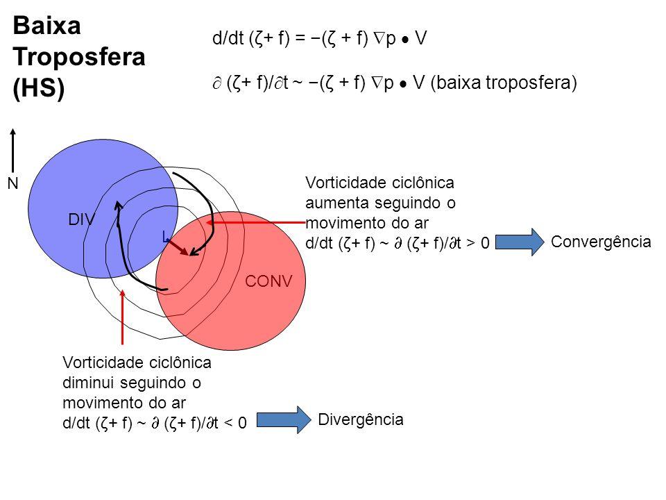 Vorticidade ciclônica aumenta seguindo o movimento do ar d/dt (ζ+ f) ~ (ζ+ f)/ t > 0 Vorticidade ciclônica diminui seguindo o movimento do ar d/dt (ζ+