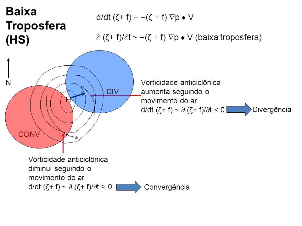 Vorticidade anticiclônica aumenta seguindo o movimento do ar d/dt (ζ+ f) ~ (ζ+ f)/ t < 0 Vorticidade anticiclônica diminui seguindo o movimento do ar