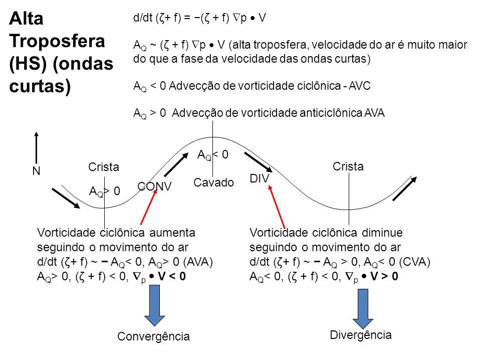 d/dt (ζ+ f) = (ζ + f) p V A Q ~ (ζ + f) p V (alta troposfera, velocidade do ar é muito maior do que a fase da velocidade das ondas curtas) A Q < 0 Adv