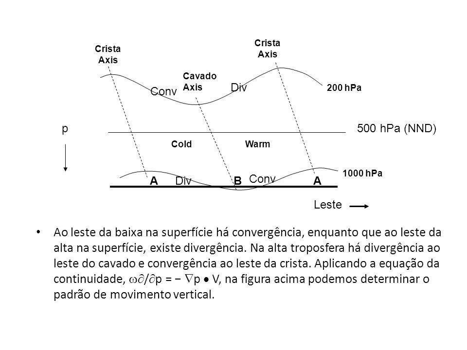 Ao leste da baixa na superfície há convergência, enquanto que ao leste da alta na superfície, existe divergência. Na alta troposfera há divergência ao