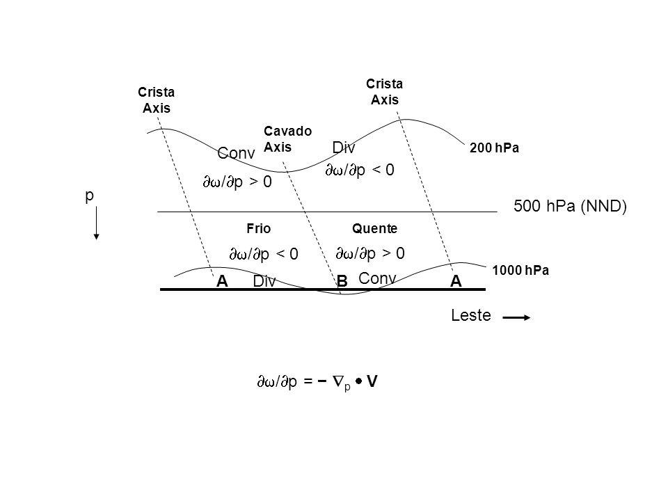/ p = p V QuenteFrio / p < 0 / p > 0 Cavado Axis BAA Crista Axis 200 hPa 1000 hPa Leste Conv Div 500 hPa (NND) / p < 0 / p > 0 p