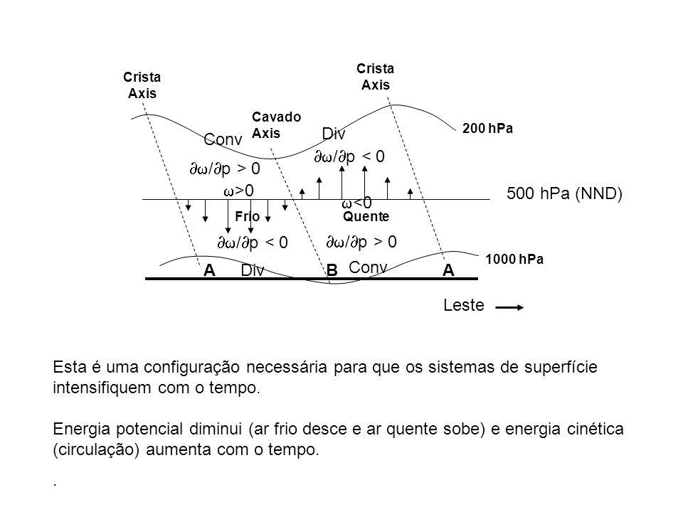 Esta é uma configuração necessária para que os sistemas de superfície intensifiquem com o tempo. Energia potencial diminui (ar frio desce e ar quente