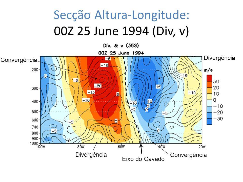 Secção Altura-Longitude: 00Z 25 June 1994 (Div, v) Eixo do Cavado Convergência Divergência Convergência Divergência