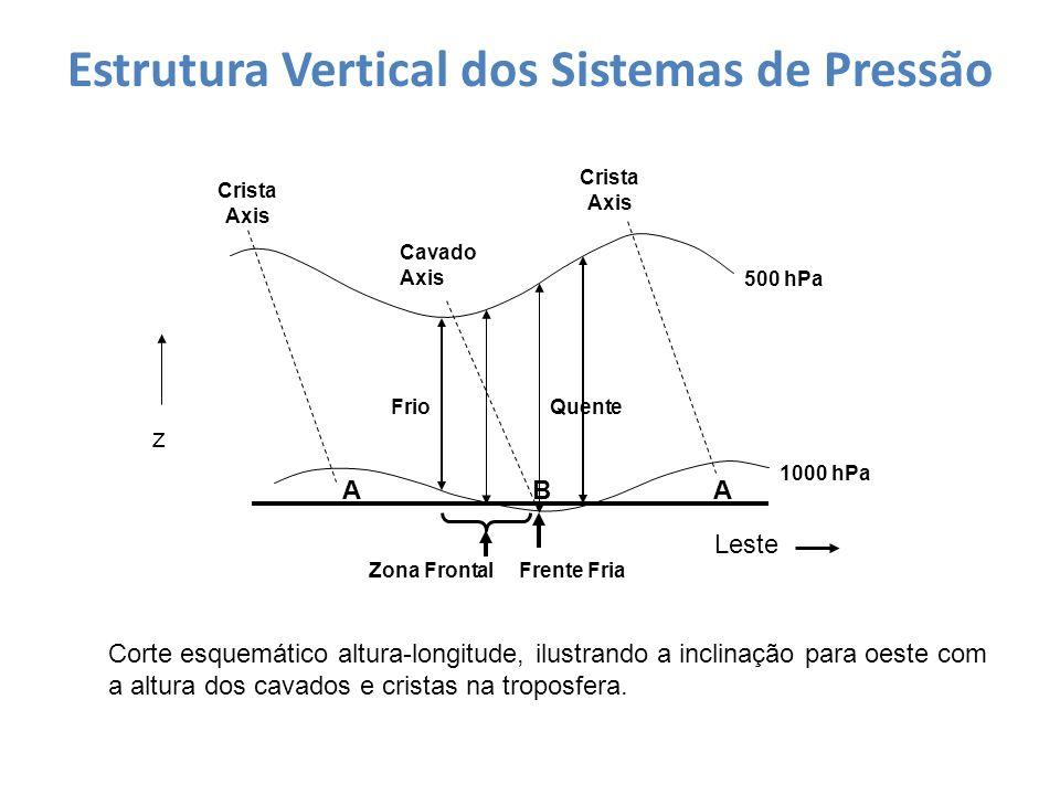 Estrutura Vertical dos Sistemas de Pressão Corte esquemático altura-longitude, ilustrando a inclinação para oeste com a altura dos cavados e cristas n