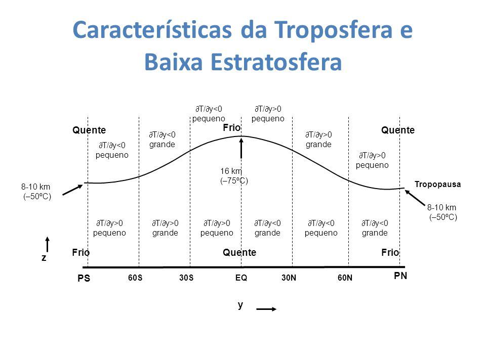 Características da Troposfera e Baixa Estratosfera Frio PS PN 60S30SEQ30N60N QuenteFrio Tropopausa 8-10 km (–50ºC) 16 km (–75ºC) Quente y T/ y>0 peque