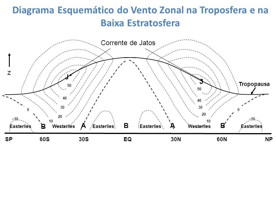 Diagrama Esquemático do Vento Zonal na Troposfera e na Baixa Estratosfera B –10 Westerlies B AA –10 B SPNP60S30SEQ60N30N Easterlies Westerlies 00 J J