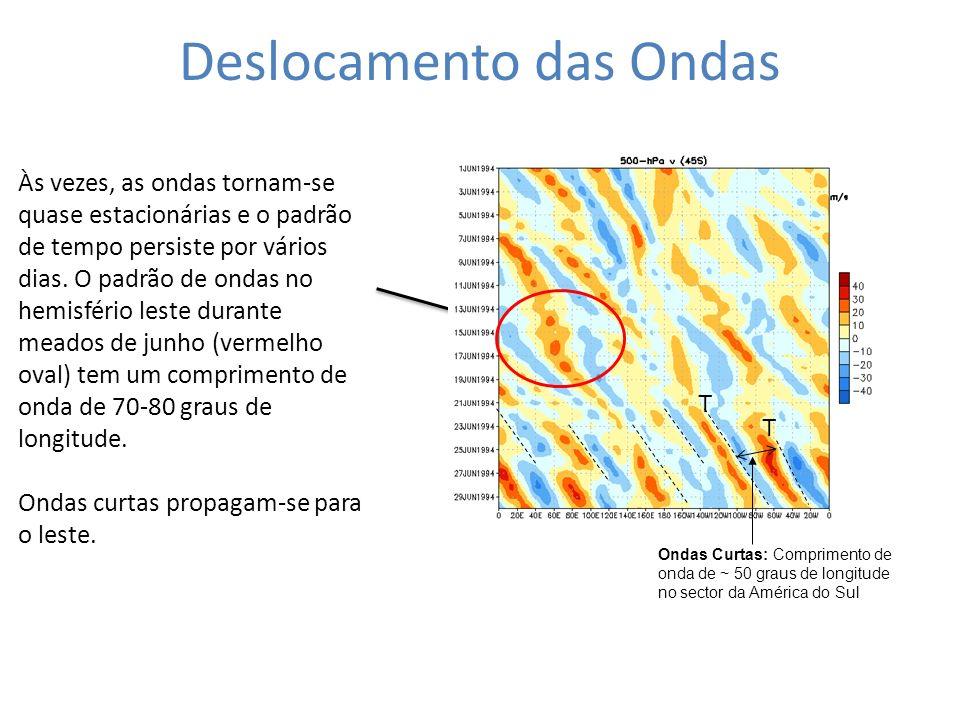 Deslocamento das Ondas Às vezes, as ondas tornam-se quase estacionárias e o padrão de tempo persiste por vários dias. O padrão de ondas no hemisfério