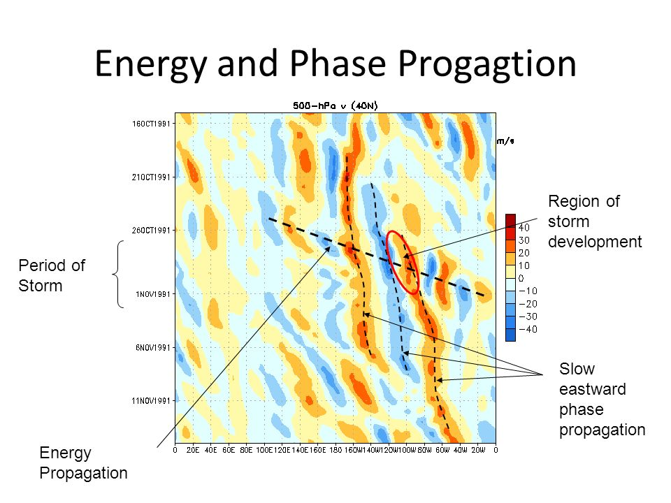 Energy and Phase Progagtion Period of Storm Region of storm development Slow eastward phase propagation Energy Propagation
