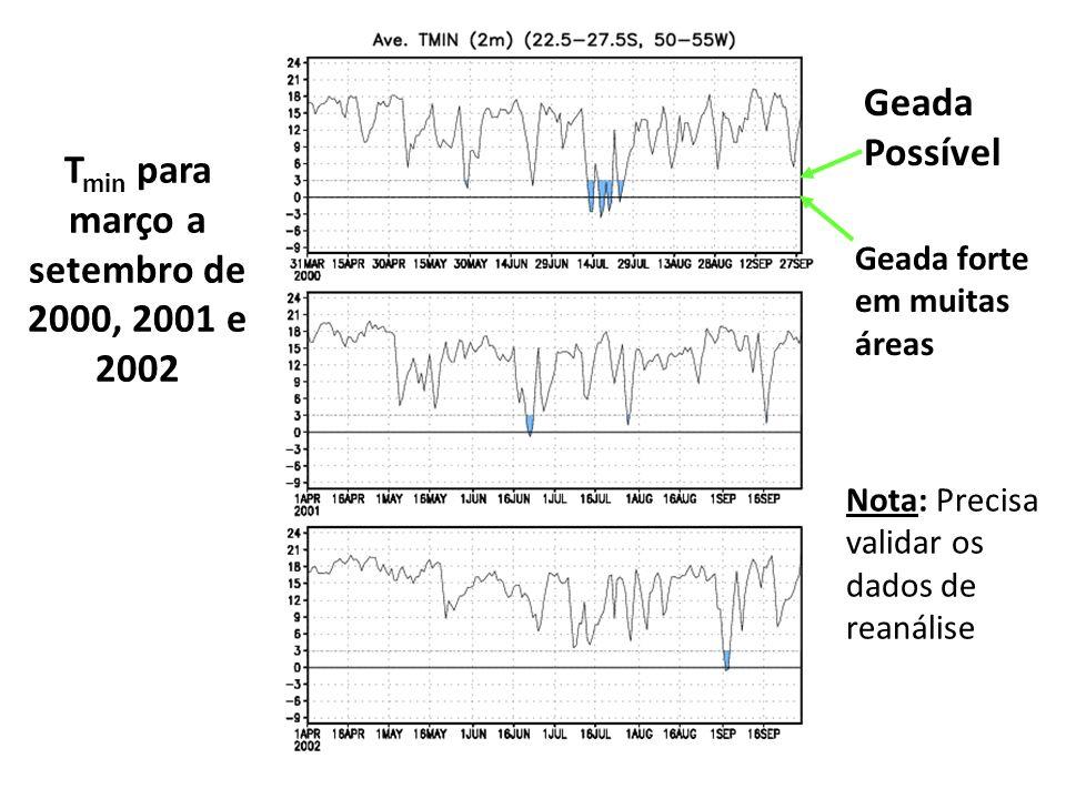 T min para março a setembro de 2000, 2001 e 2002 Geada Possível Geada forte em muitas áreas Nota: Precisa validar os dados de reanálise