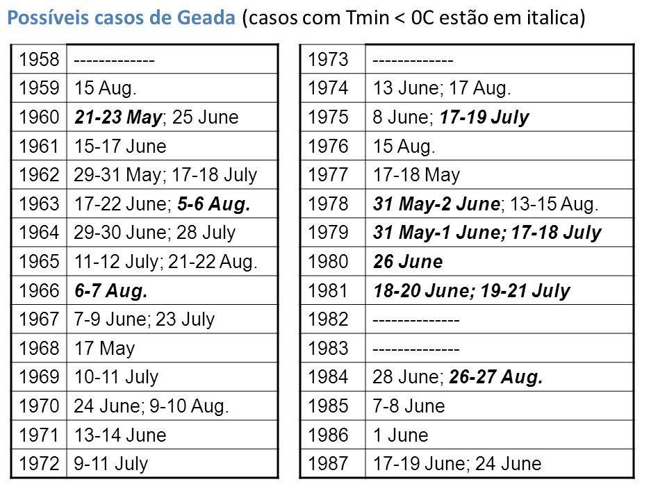 1958------------- 195915 Aug. 196021-23 May; 25 June 196115-17 June 196229-31 May; 17-18 July 196317-22 June; 5-6 Aug. 196429-30 June; 28 July 196511-