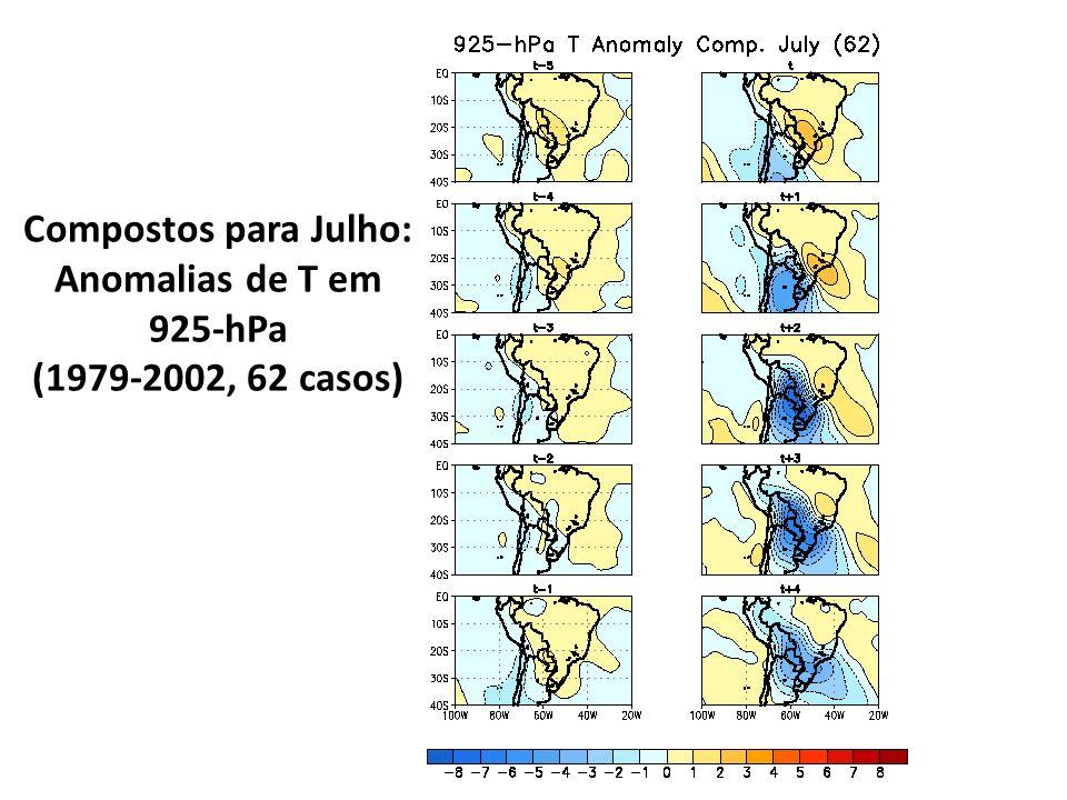 Compostos para Julho: Anomalias de T em 925-hPa (1979-2002, 62 casos)
