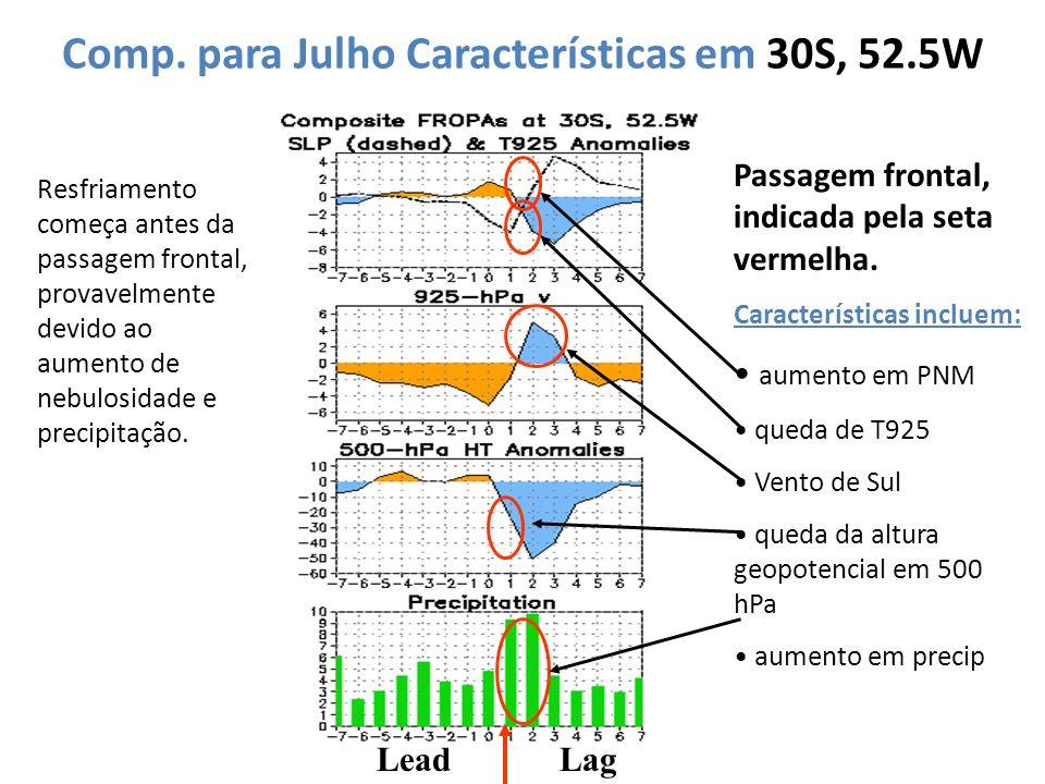 Comp. para Julho Características em 30S, 52.5W LeadLag Passagem frontal, indicada pela seta vermelha. Características incluem: aumento em PNM queda de