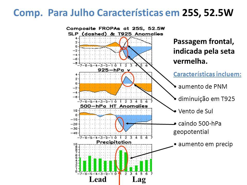 Comp. Para Julho Características em 25S, 52.5W LeadLag Passagem frontal, indicada pela seta vermelha. Características incluem: aumento de PNM diminuiç