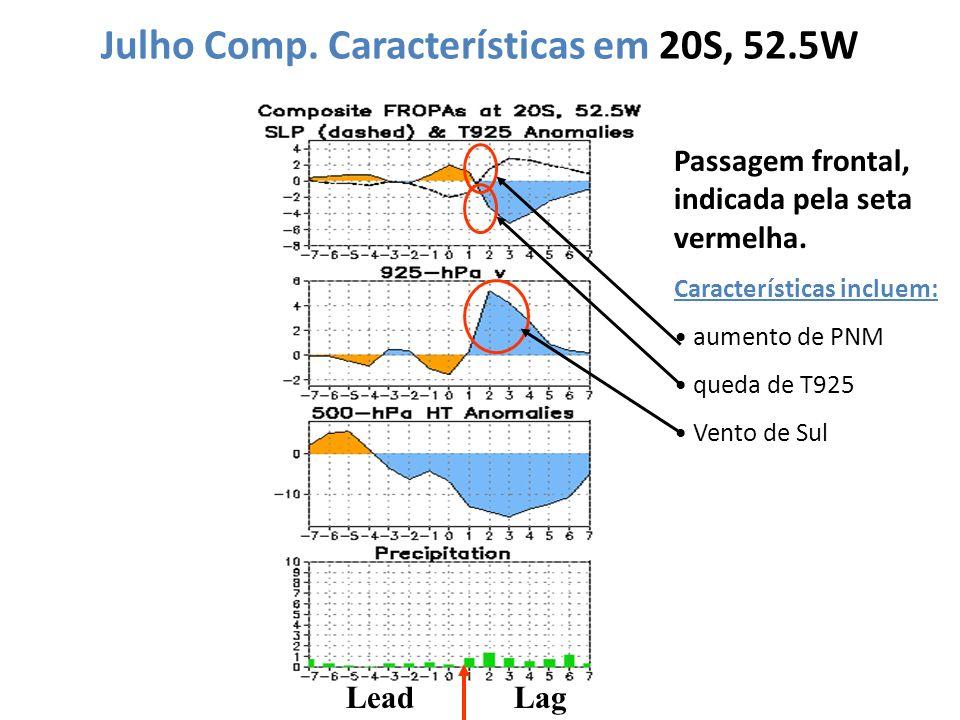 Julho Comp. Características em 20S, 52.5W LeadLag Passagem frontal, indicada pela seta vermelha. Características incluem: aumento de PNM queda de T925