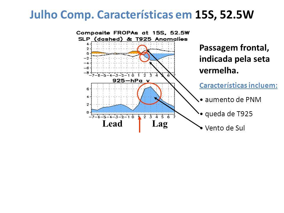 Julho Comp. Características em 15S, 52.5W LeadLag Passagem frontal, indicada pela seta vermelha. Características incluem: aumento de PNM queda de T925