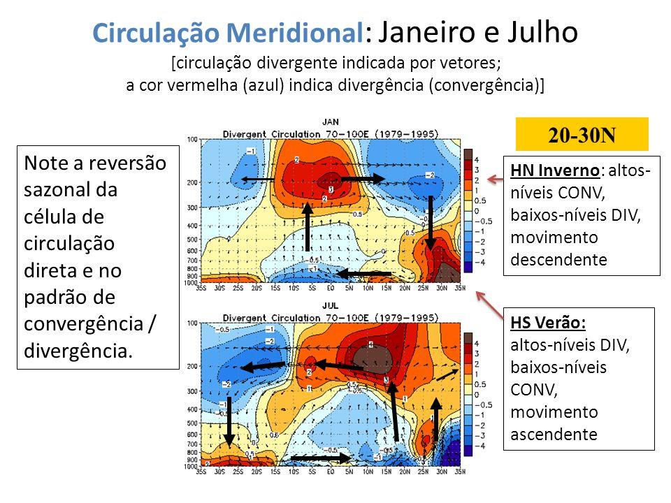 Circulação Meridional : Janeiro e Julho [circulação divergente indicada por vetores; a cor vermelha (azul) indica divergência (convergência)] Note a r