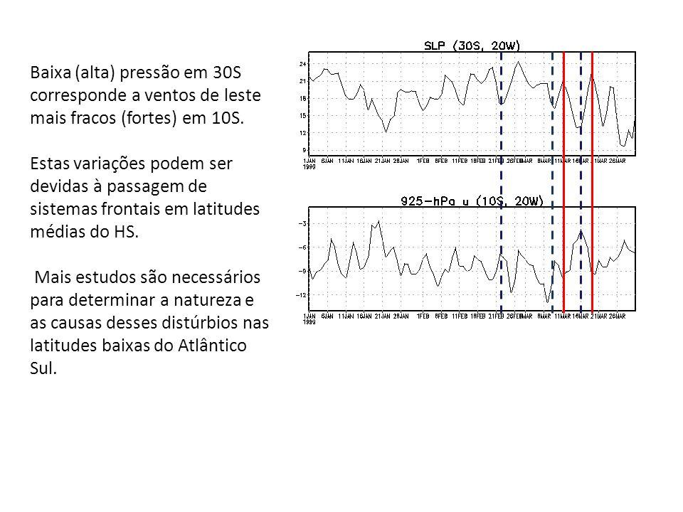 Baixa (alta) pressão em 30S corresponde a ventos de leste mais fracos (fortes) em 10S. Estas variações podem ser devidas à passagem de sistemas fronta