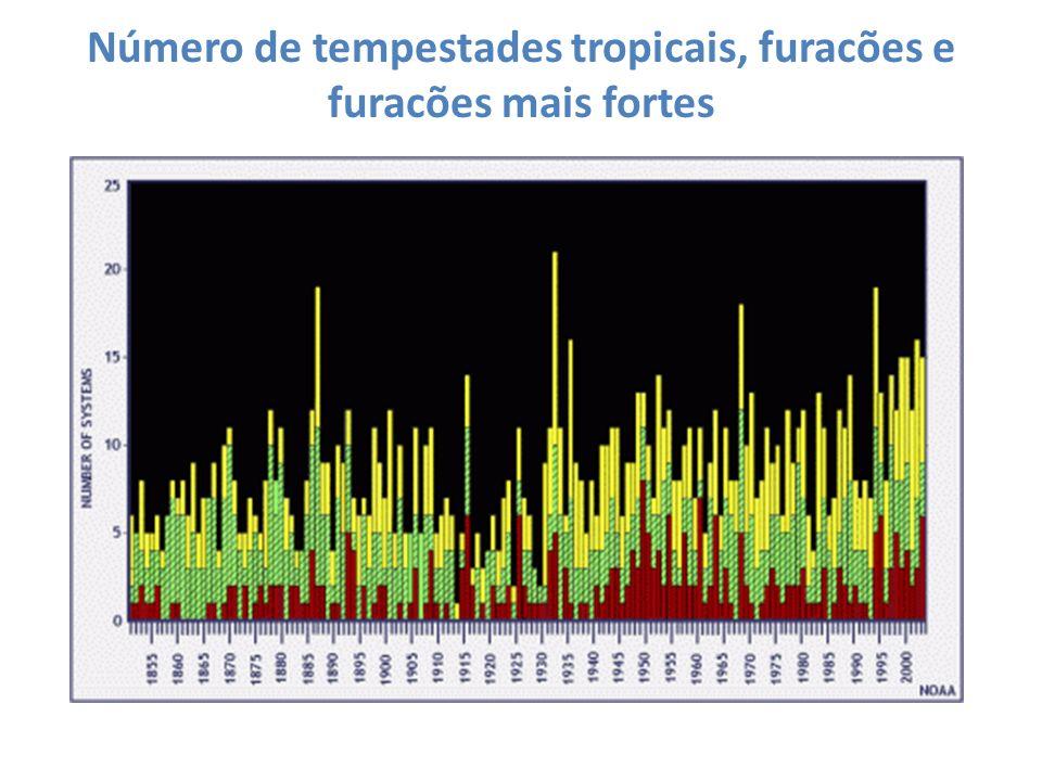 Número de tempestades tropicais, furacões e furacões mais fortes