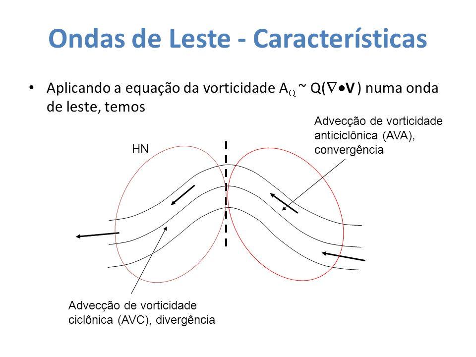 Ondas de Leste - Características Ventos de leste diminuem em magnitude com o aumento da altura Ondas de Leste (se movem de leste para oeste): AVC diminui com a altura associado com movimento descendente AVA diminui com a altura associado com movimento ascendente P x Leste Oeste AVA/ Conv AVC/ Div Eixo do Cavado