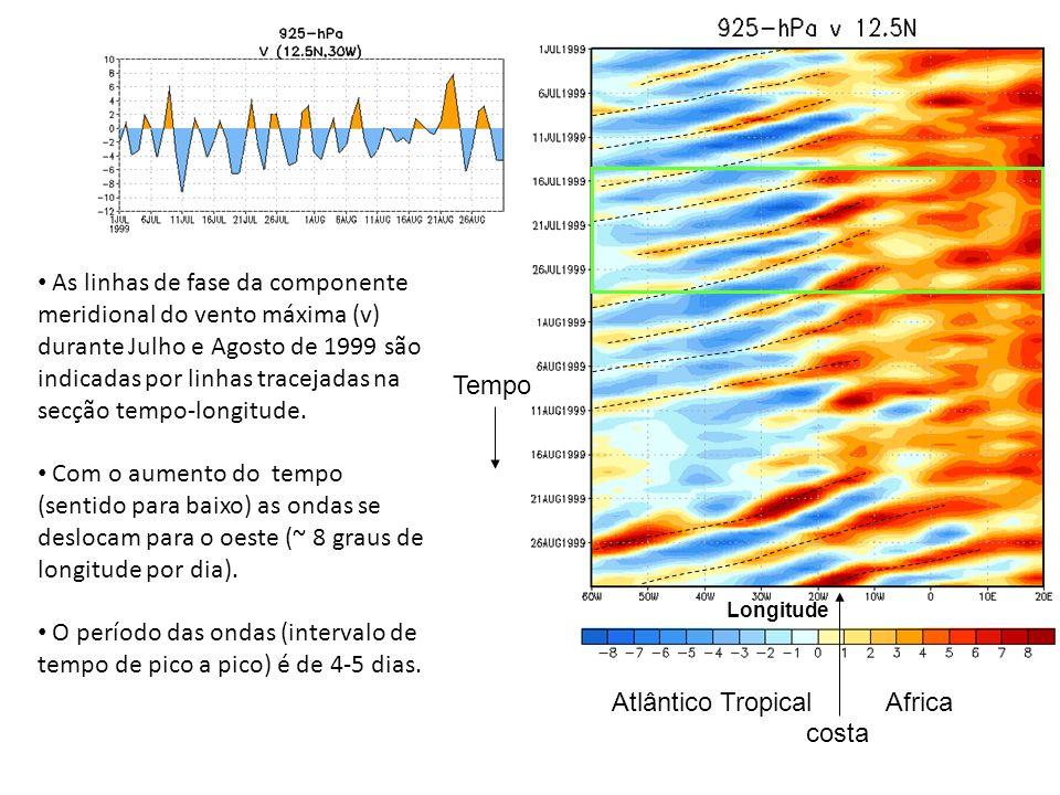 As linhas de fase da componente meridional do vento máxima (v) durante Julho e Agosto de 1999 são indicadas por linhas tracejadas na secção tempo-long