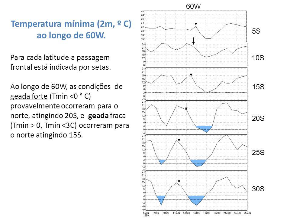 Temperatura mínima (2m, º C) ao longo de 60W. Para cada latitude a passagem frontal está indicada por setas. Ao longo de 60W, as condições de geada fo