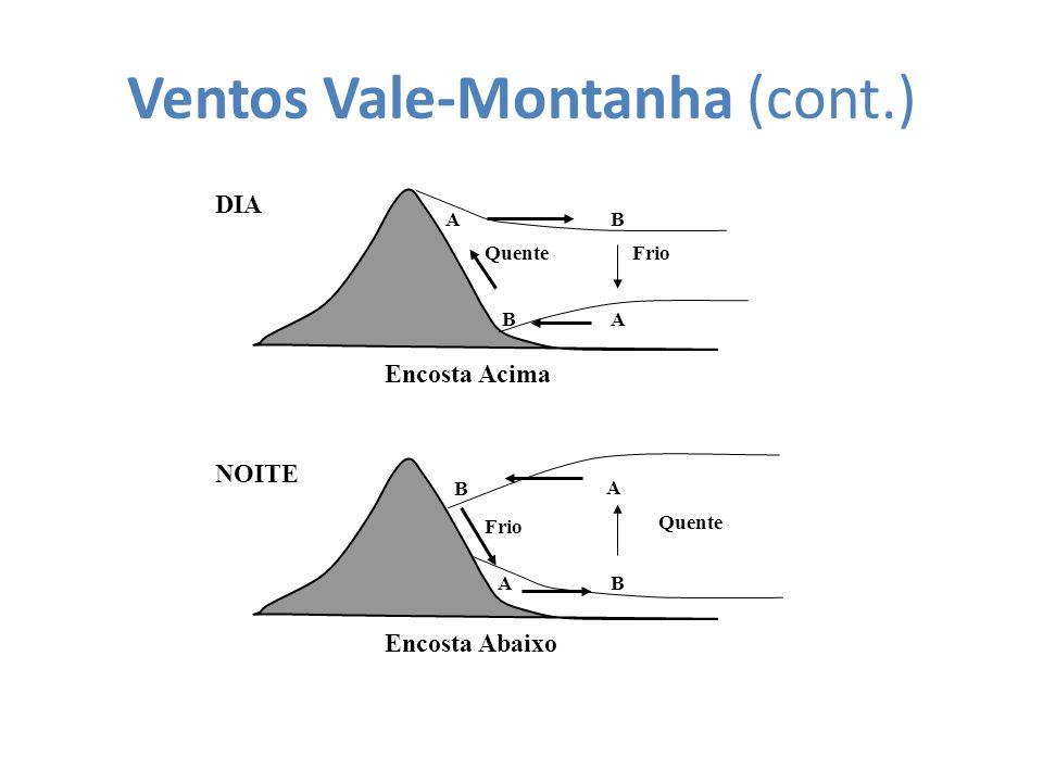 Ventos Vale-Montanha (cont.) DIA Encosta Acima QuenteFrio BA BA NOITE Encosta Abaixo Quente Frio BA B A