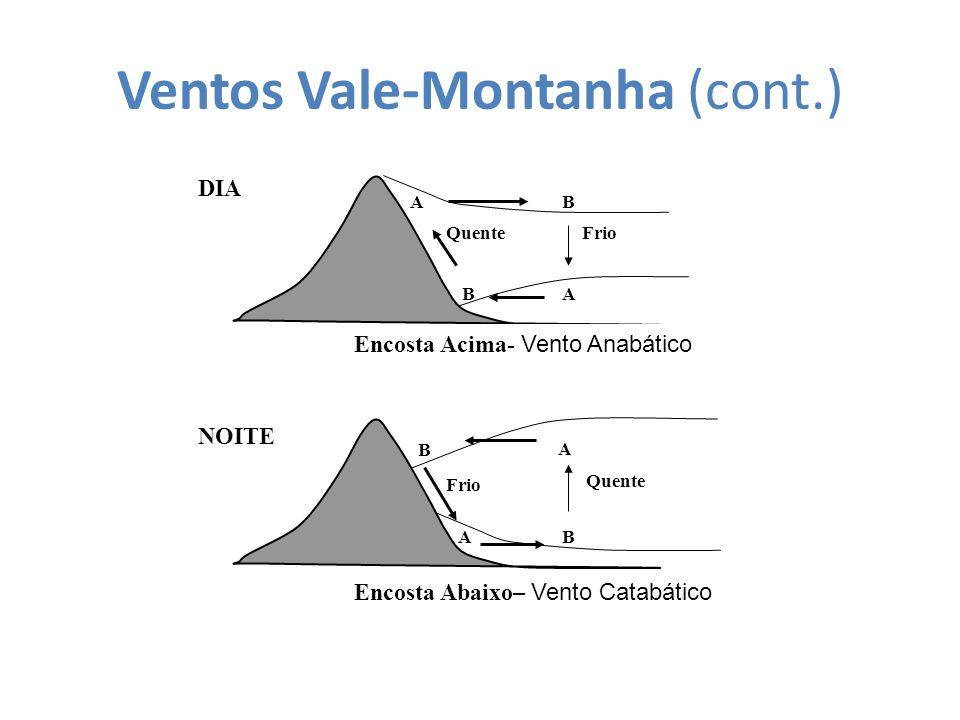 Ventos Vale-Montanha (cont.) DIA Encosta Acima- Vento Anabático QuenteFrio BA BA NOITE Encosta Abaixo– Vento Catabático Quente Frio BA B A