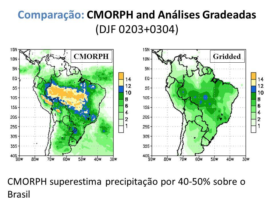 Comparação: CMORPH and Análises Gradeadas (DJF 0203+0304) CMORPHGridded CMORPH superestima precipitação por 40-50% sobre o Brasil