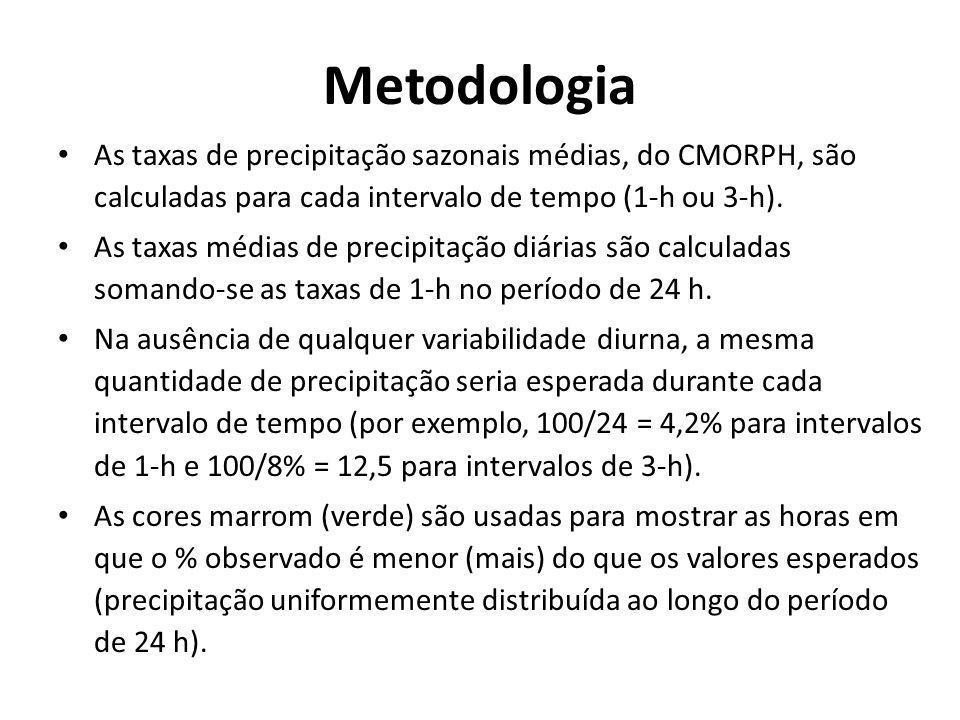 Metodologia As taxas de precipitação sazonais médias, do CMORPH, são calculadas para cada intervalo de tempo (1-h ou 3-h). As taxas médias de precipit