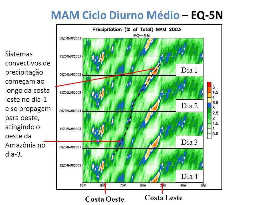 MAM Ciclo Diurno Médio – EQ-5N Costa Leste Costa Oeste Sistemas convectivos de precipitação começam ao longo da costa leste no dia-1 e se propagam para oeste, atingindo o oeste da Amazônia no dia-3.