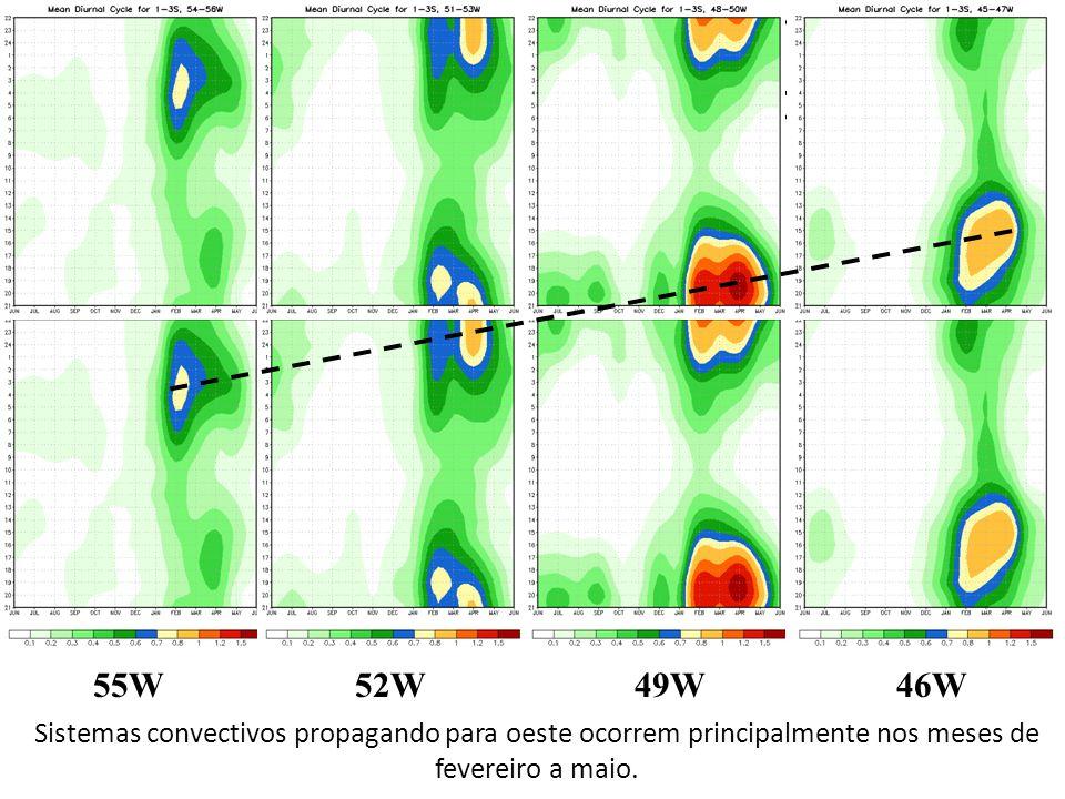 Seasonally varying diurnal cycle of preciitation (area averaged 2x2 degrees), 2S. 55W52W49W46W Sistemas convectivos propagando para oeste ocorrem prin