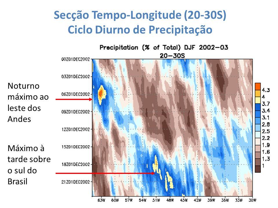 Secção Tempo-Longitude (20-30S) Ciclo Diurno de Precipitação Noturno máximo ao leste dos Andes Máximo à tarde sobre o sul do Brasil
