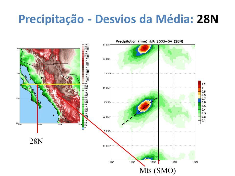 Precipitação - Desvios da Média: 28N Mts (SMO) 28N