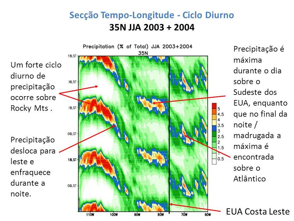 Secção Tempo-Longitude - Ciclo Diurno 35N JJA 2003 + 2004 EUA Costa Leste Um forte ciclo diurno de precipitação ocorre sobre Rocky Mts. Precipitação d