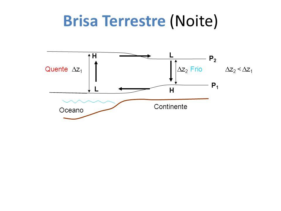 Brisa Terrestre (Noite) Oceano z 2 H Continente FrioQuente z 2 < z 1 z 1 P2P2 P1P1 L L H