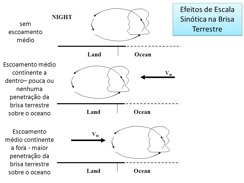 NIGHT LandOcean VmVm VmVm LandOcean LandOcean sem escoamento médio Escoamento médio continente a dentro– pouca ou nenhuma penetração da brisa terrestr