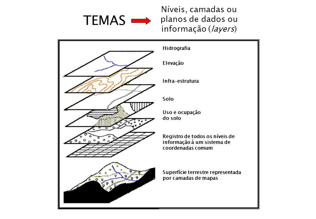 TEMAS Níveis, camadas ou planos de dados ou informação (layers) Hidrografia Registro de todos os níveis de informação à um sistema de coordenadas comu