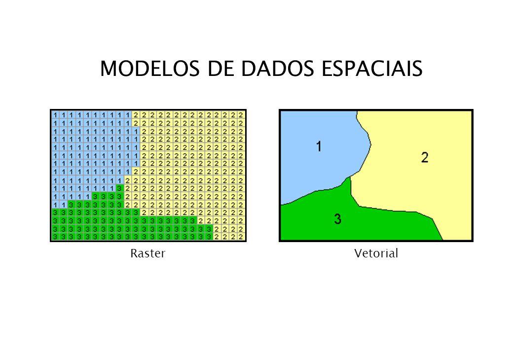 ESTRUTURAS DE DADOS VETORIAIS Espaguete (poligonos fechados) Topológico Nós Arcos Pontos de fronteira - repetidos